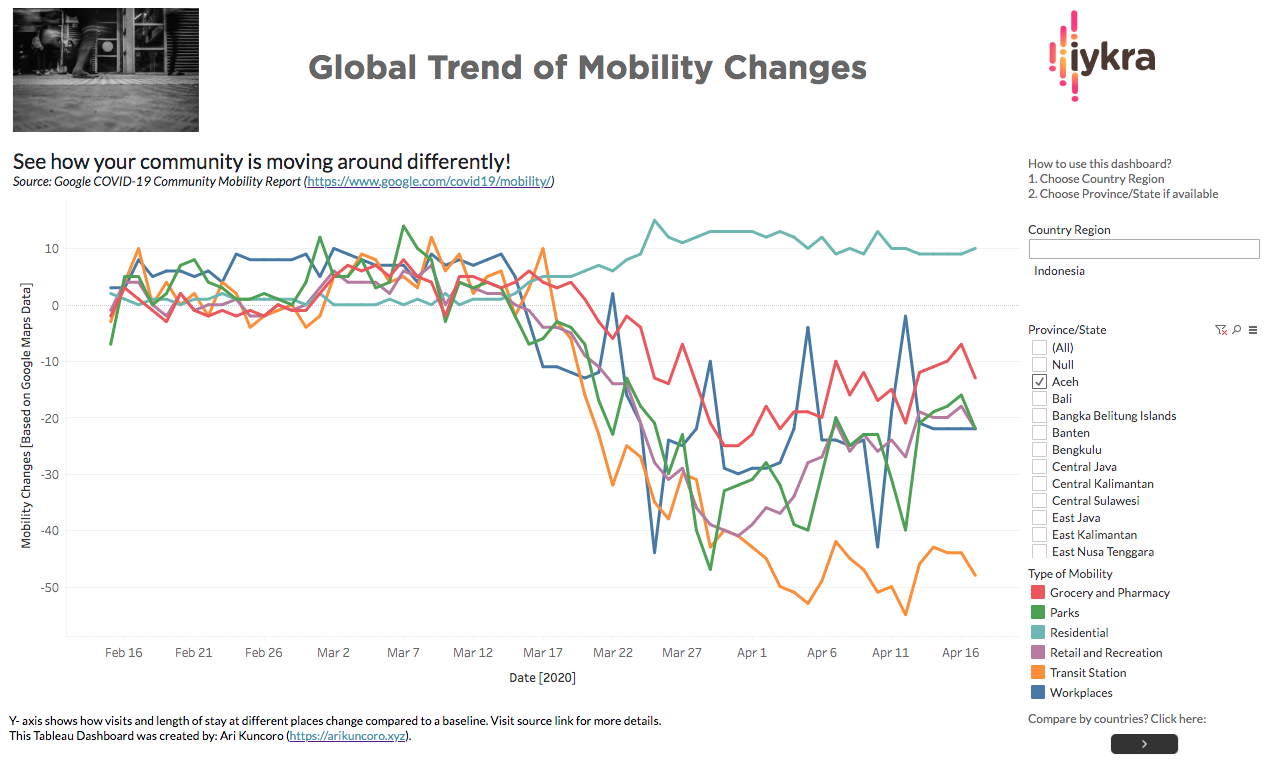 Tableau Dashboard of Mobility Changes